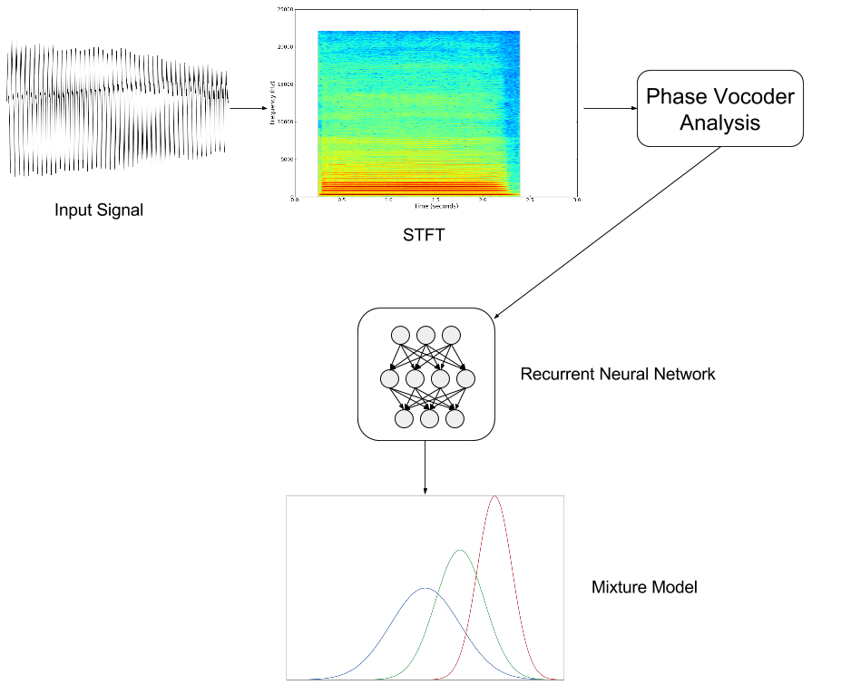 The model used in this work - Phase Vocoder analysis output, into a recurrent neural network, into a mixture model.